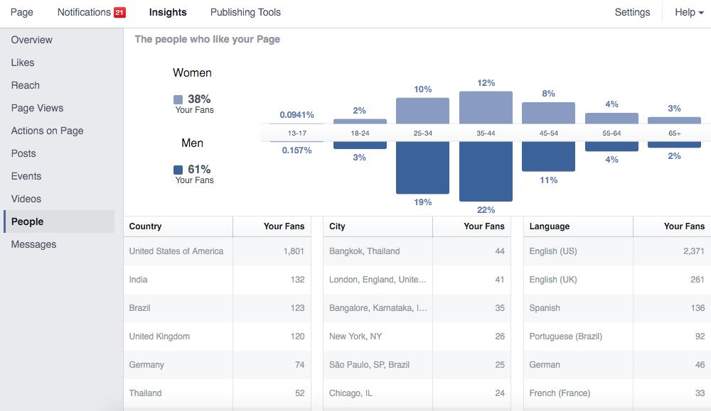 Demographics of Facebook Fans
