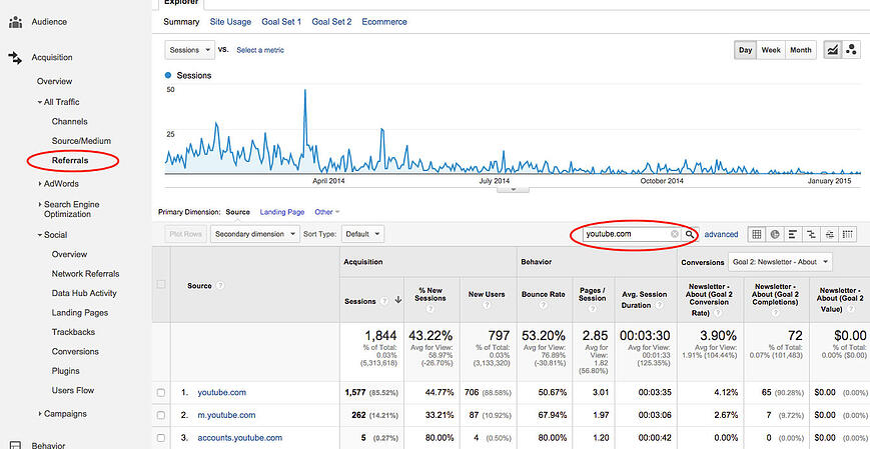 Google Analytics Showing YouTube Referrals