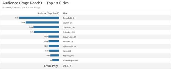 fb-top-10-cities