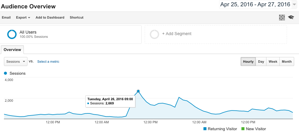 hourly-graph