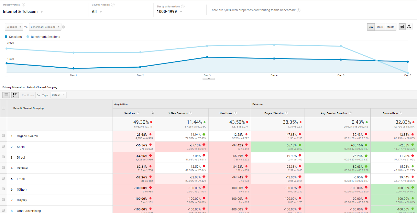 google analytics blog_audience benchmarking channels