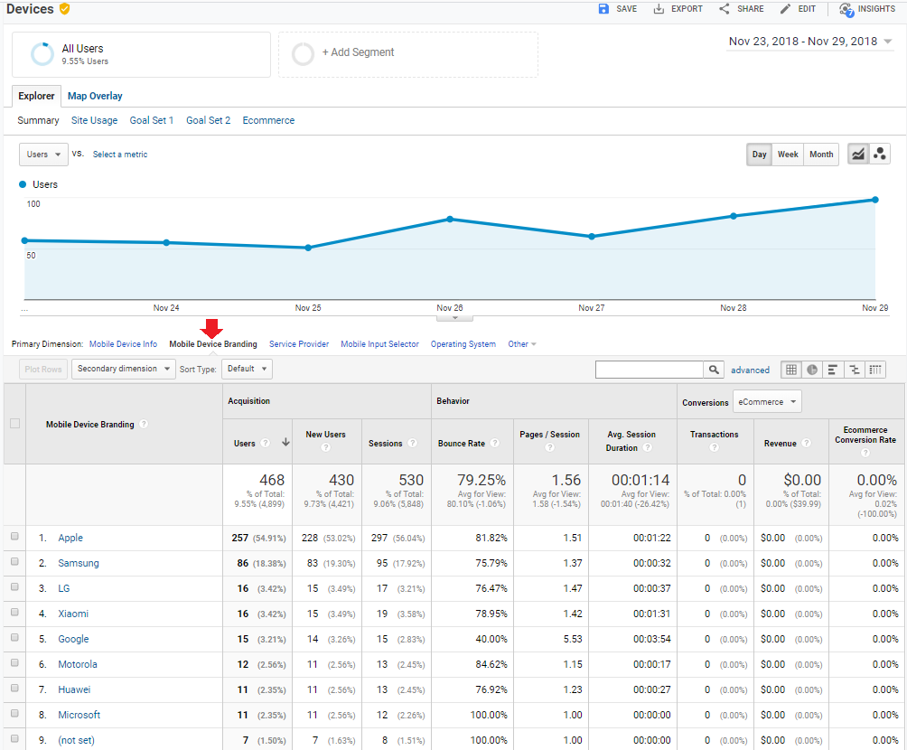 google analytics blog_mobile devices