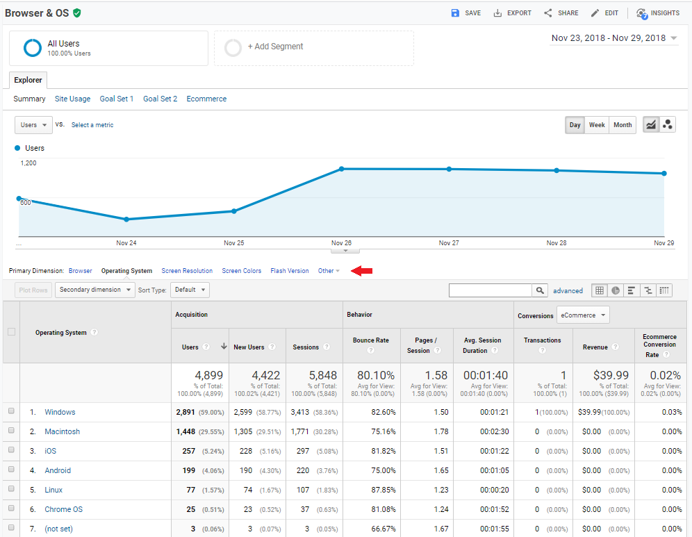 google analytics blog_technology browser os