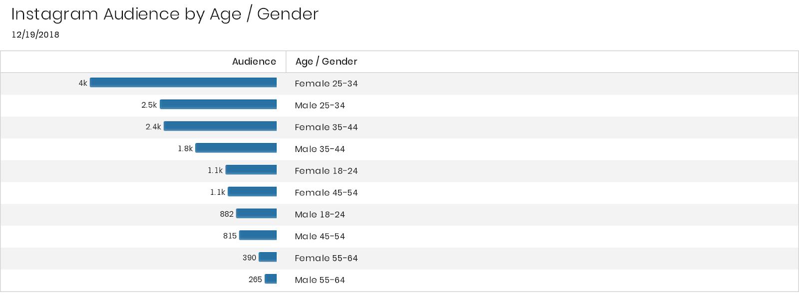 insta-age-gender