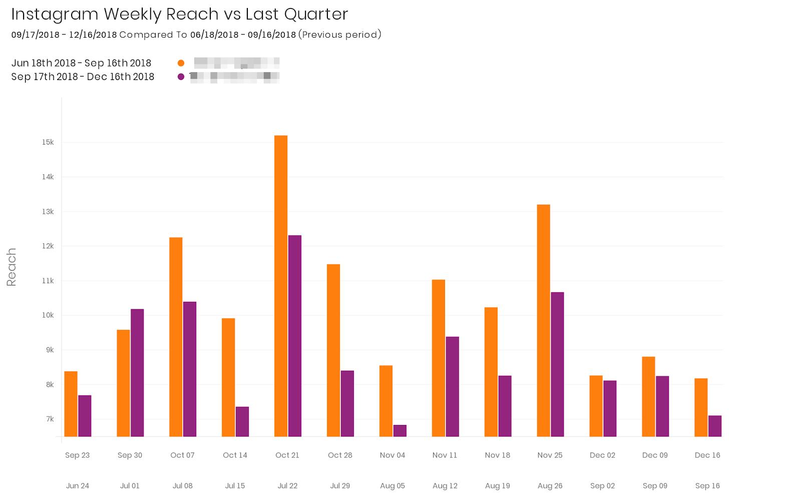 insta-reach-vs-last-quarter