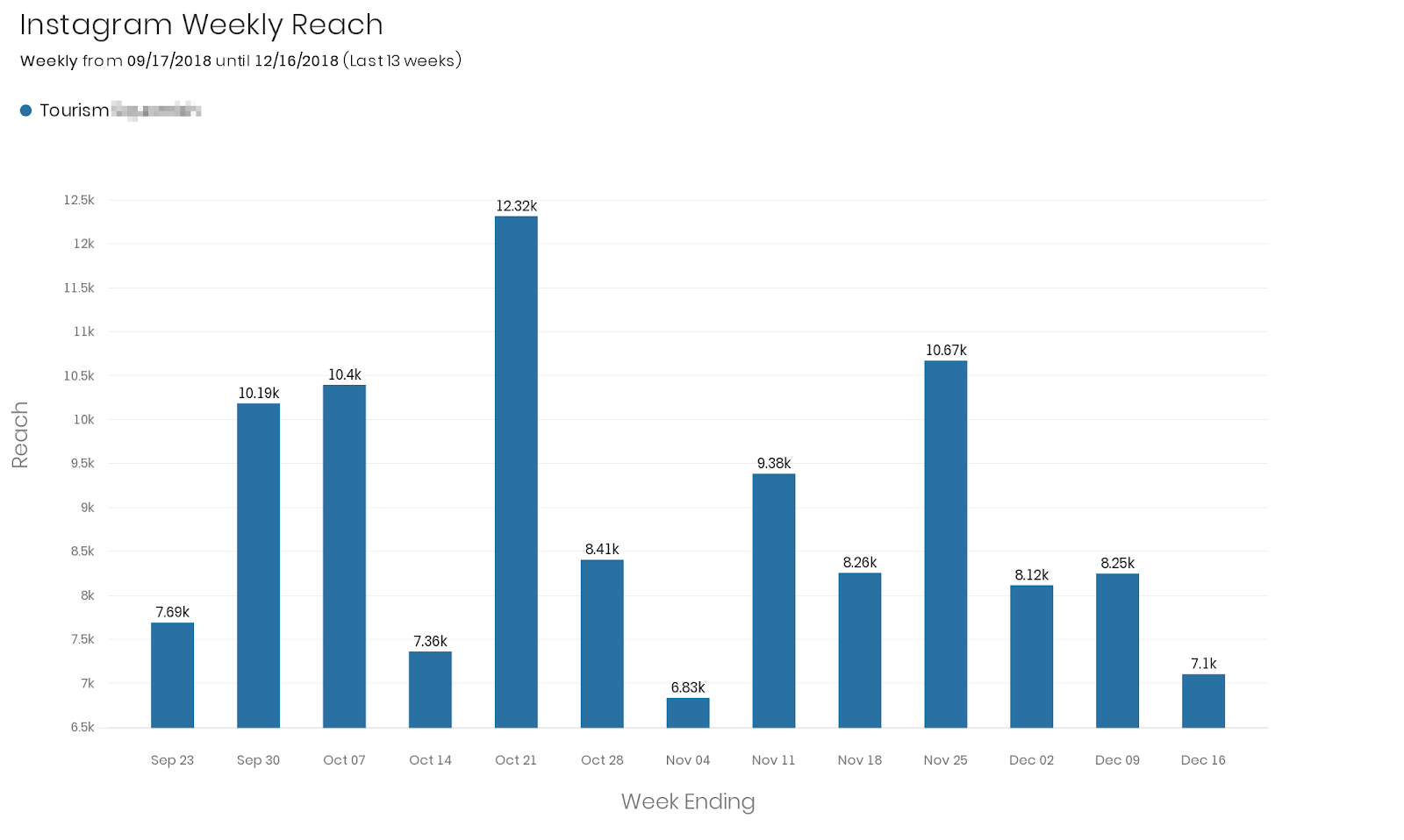 insta-weekly-reach