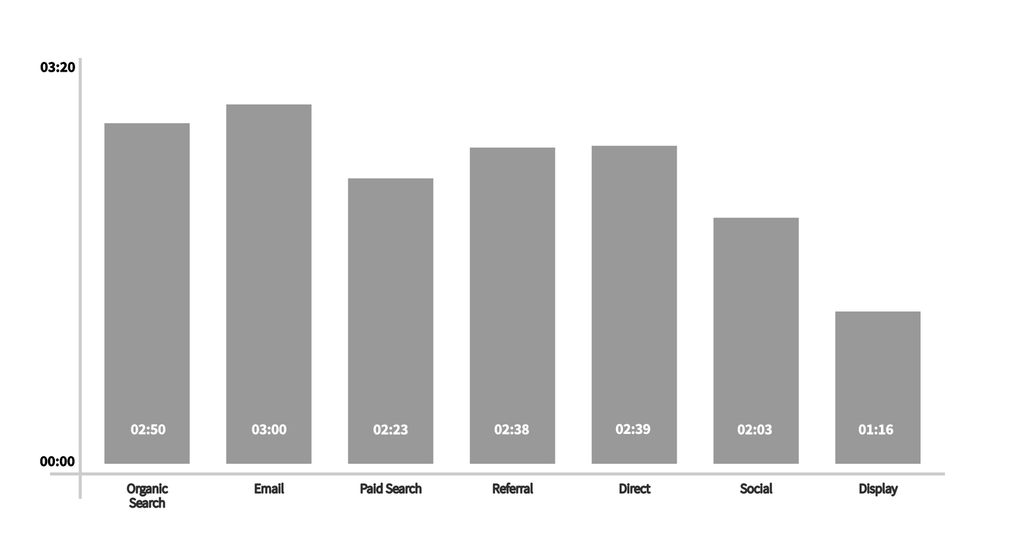 A chart showing the average session duration of popular acquisition channels