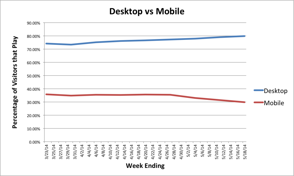 Video plays on desktop vs. mobile