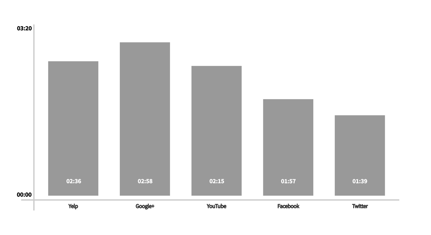 A chart showing the average session duration of popular social networks