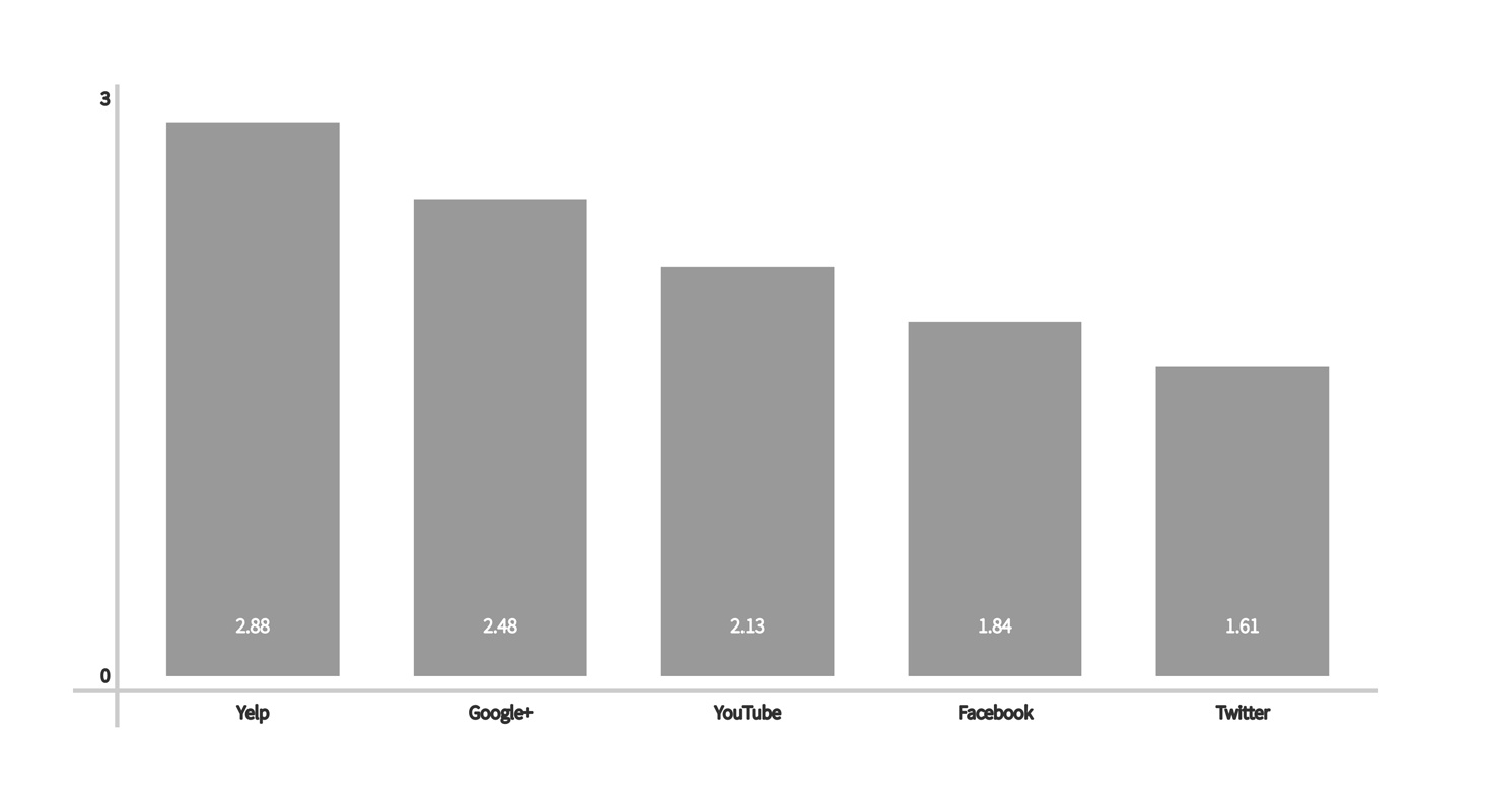 A chart showing the Mscore of popular social networks