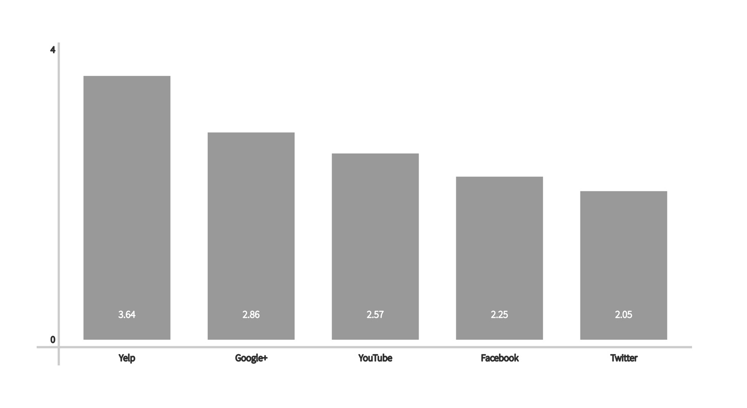 A chart showing the pages per session of popular social networks